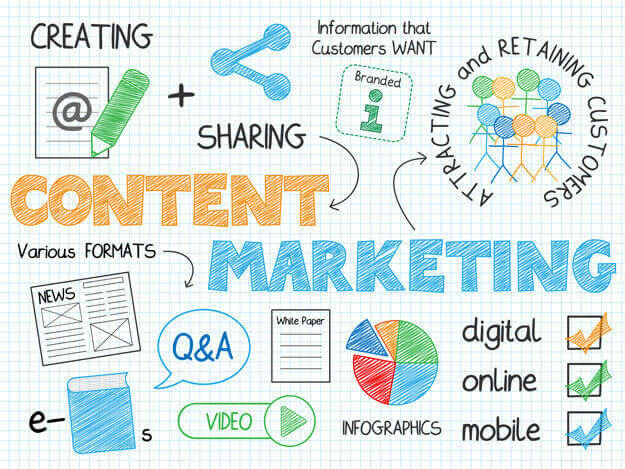 Content-Marketing-Arten