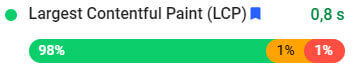 Largest Contentful Paint (LCP)