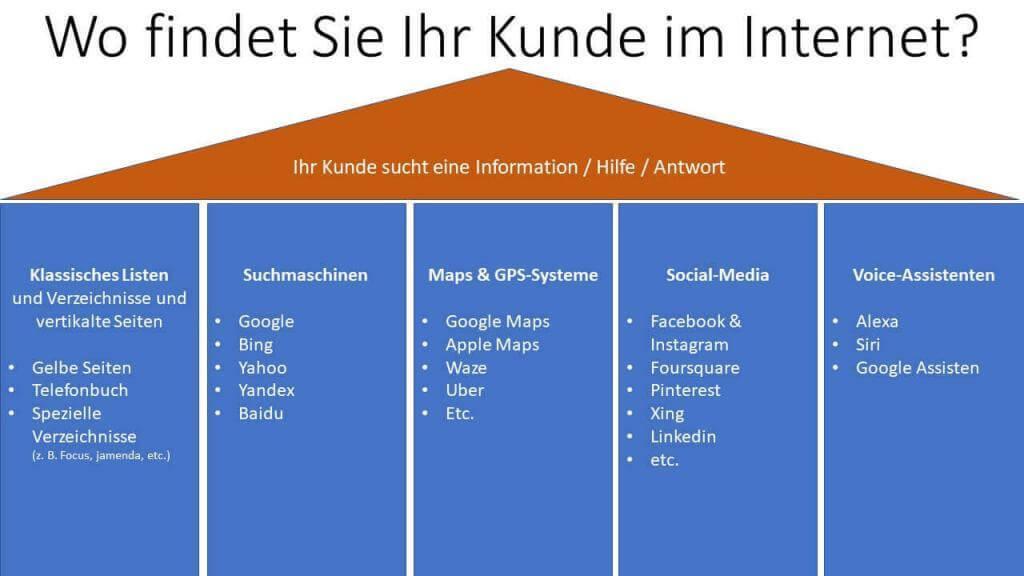 Wo findet Sie Ihr Kunde im Internet
