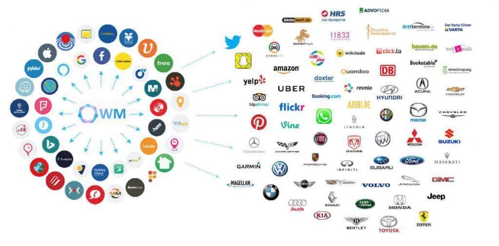 Übersicht Plattformen Listing